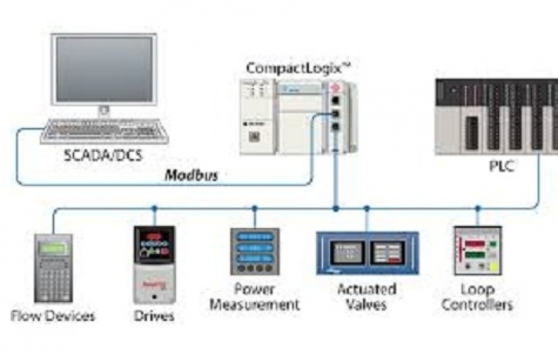 Rede Industrial Modbus Tcp