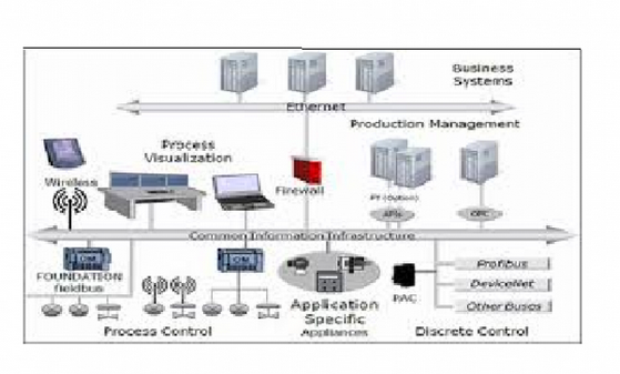 Sistema Mes Manufacturing Execution System